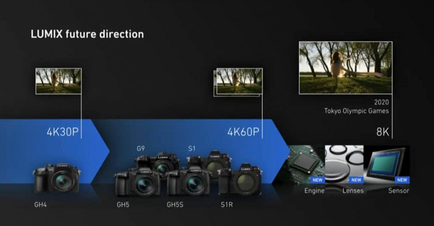 Panasonic Lumix future 2020 from 4k to 8k